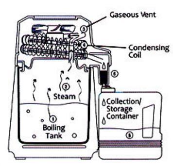distiller-function